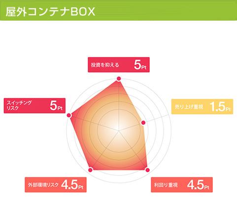 屋外コンテナBOX